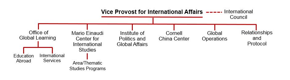 OVPIA org chart